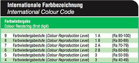 Farbbezeichnung