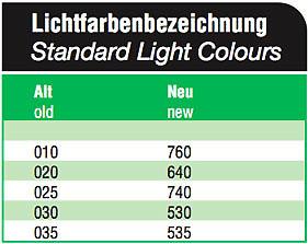 Lichtfarbenbezeichnung